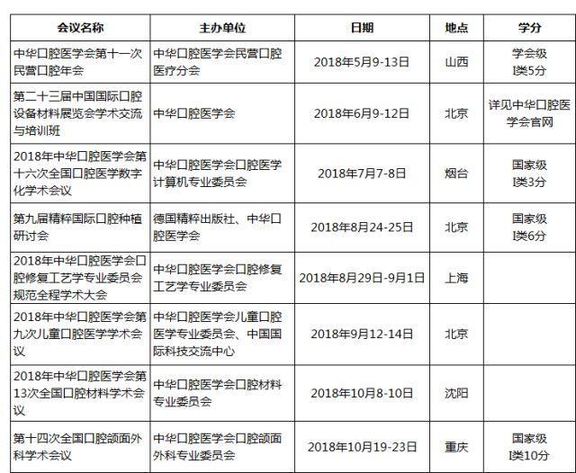 中华口腔医学会周报2018年第15期