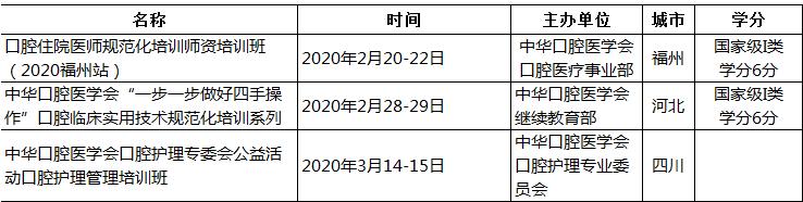 中华口腔医学会周报2020年第2期