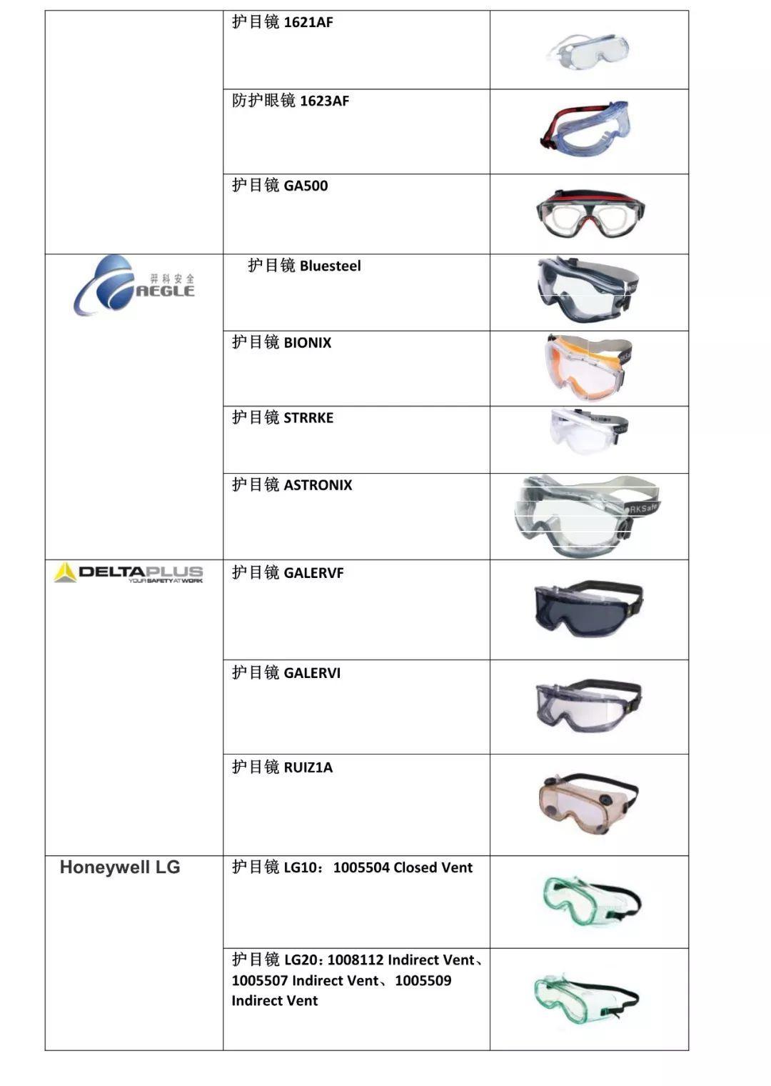 医疗机构医用口罩、防护服、护目镜选择指南