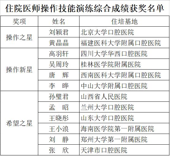 中华口腔医学会周报2020年32期