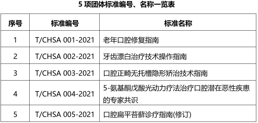 中华口腔医学会周报2021年第21期